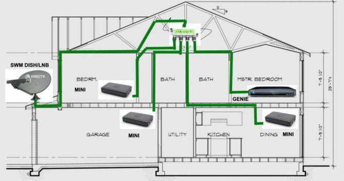 directv genie install diagram swm 3 wireless nissan