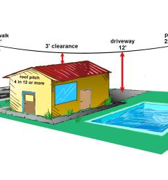 service wire clearances diagram 3 sarasota home inspector [ 1774 x 1012 Pixel ]