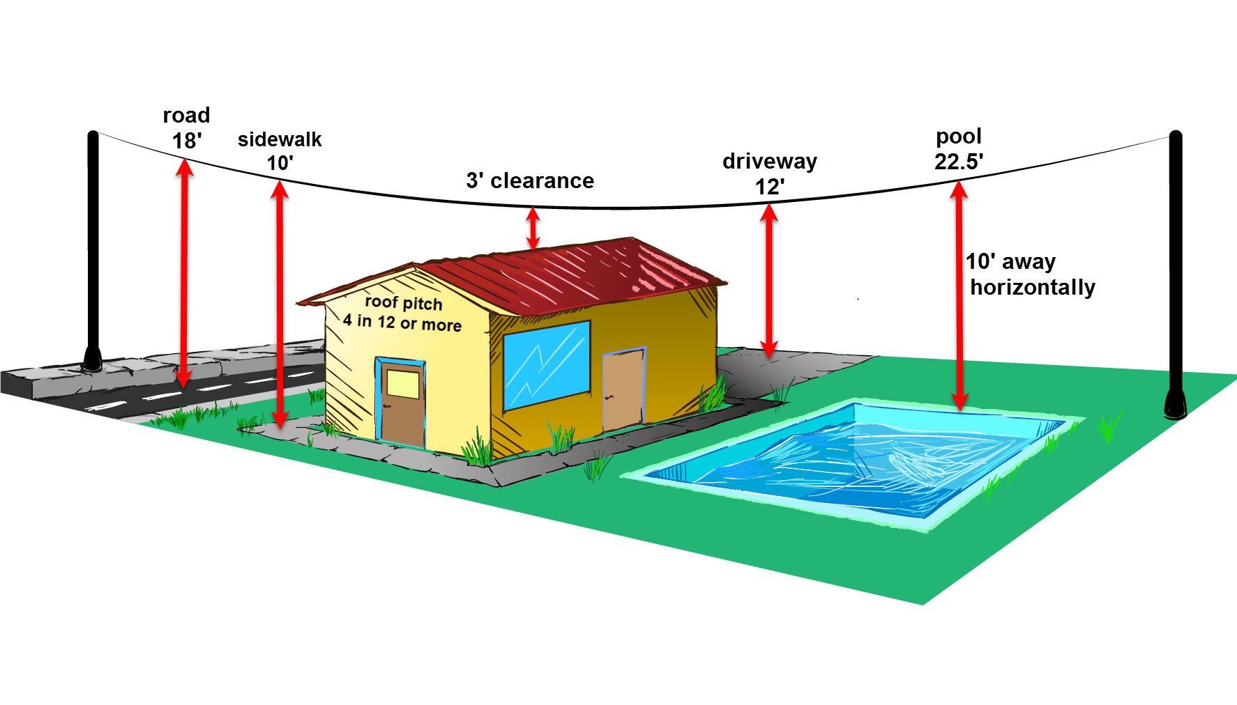 hight resolution of service wire clearances diagram 3 sarasota home inspector