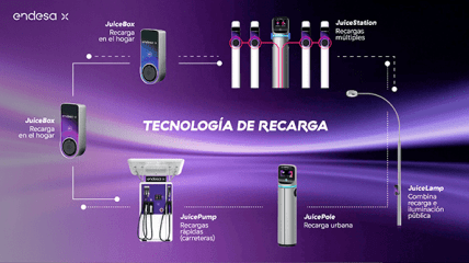 Puntos de recarga del vehículo eléctrico de Endesa X.
