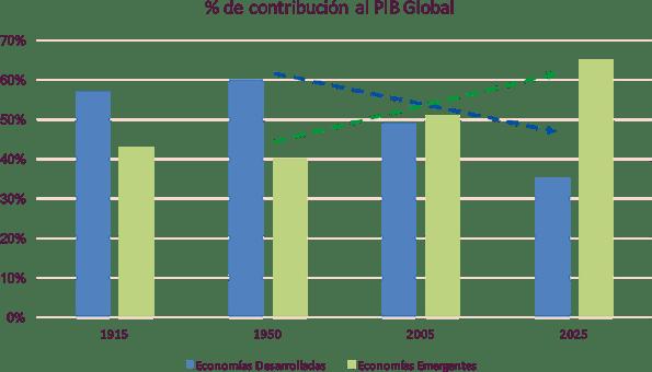 Los mercados en 2019: economías desarrolladas y emergentes.