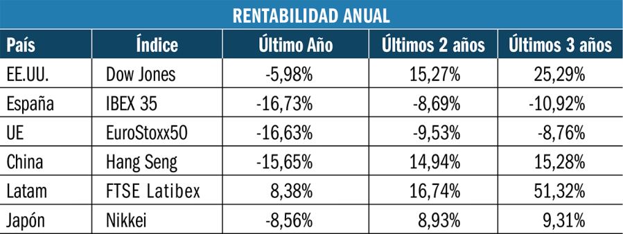 Rentabilidad anual de las bolsas.