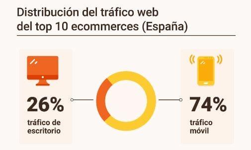 Distribución del tráfico del ecommerce según dispositivos.