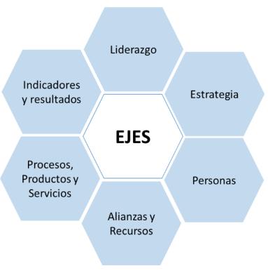 Criterios de INICIA para mediar la gestión empresarial.