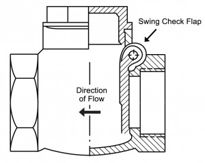 Swing Check Valves: Plumbing's One-Way Street (Part 1