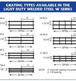 metal grating types for light duty welded steel w series  [ 1024 x 932 Pixel ]