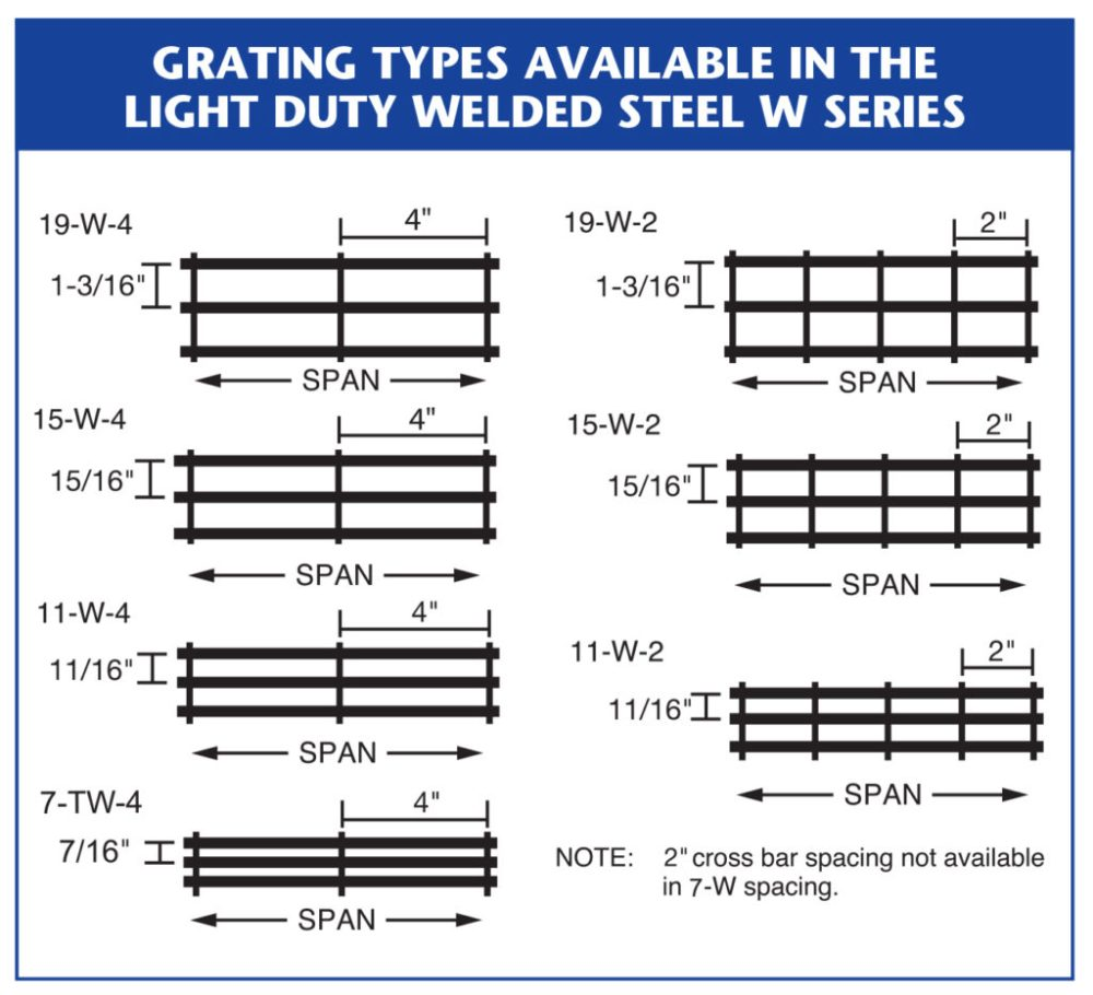medium resolution of metal grating types for light duty welded steel w series