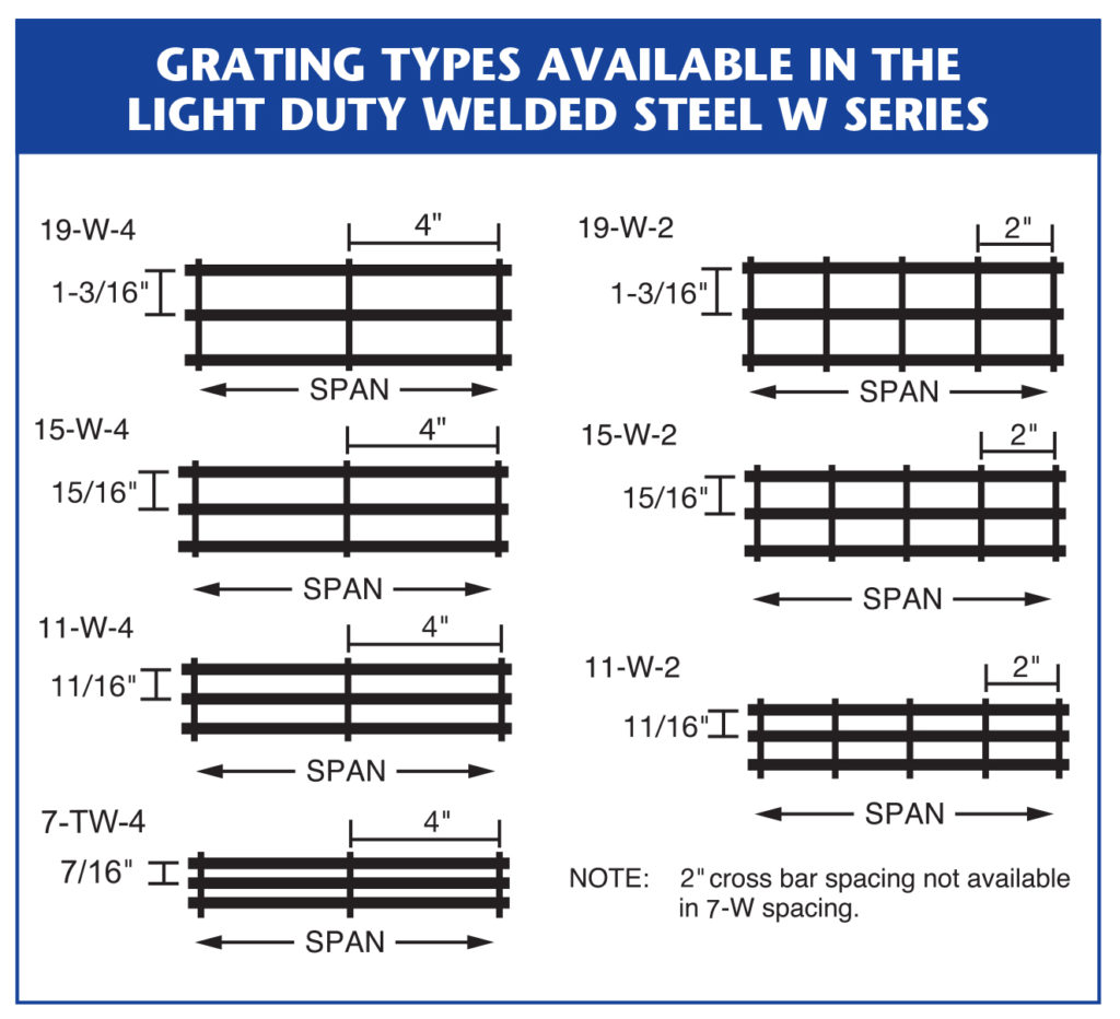 hight resolution of metal grating types for light duty welded steel w series
