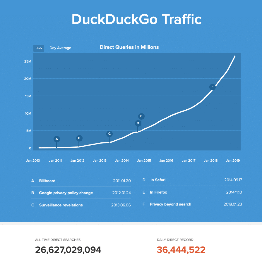 duckduckgo monthly searches