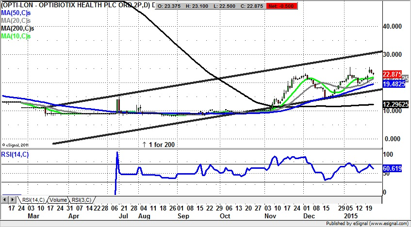 Optibiotix PLC U Shaped Recovery Should Stretch To 30p Plus