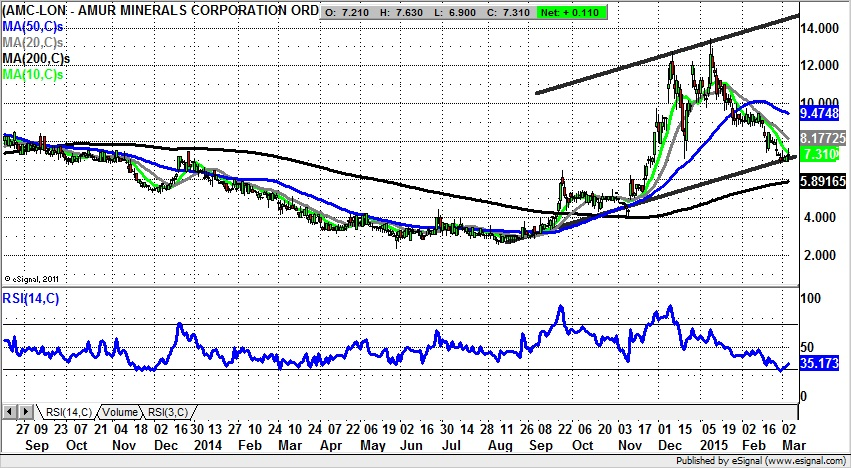 Amur Minerals Retest Of 2014 Resistance Possible Above