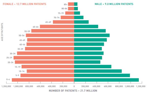 Age / Gender FQHC Patients