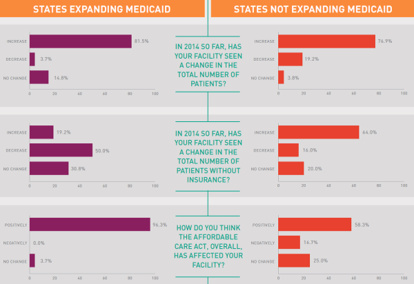 Expansion States Vs. Non Expansion States
