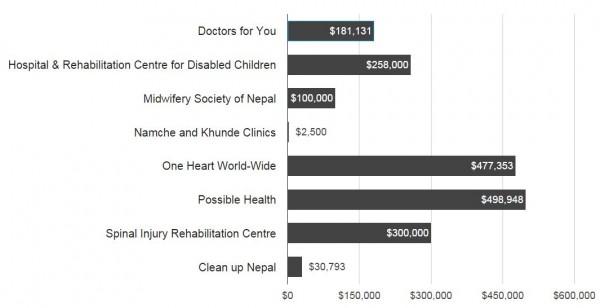 Chart Nepal