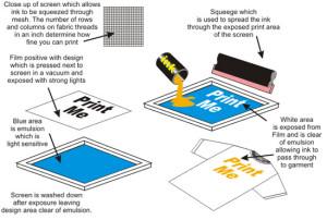 t-shirt-printing-process