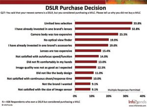 SS2-InfoTrends-DSLR-Purchase-Decision