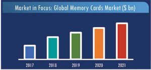Memory-Card-Market-2017-2021-Growth