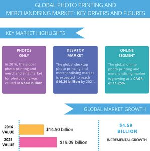 Photo_Printing-Mechandizing_Infograph-Technavio