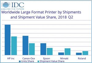 IDC-2018-Large-Format-Printers-Shipments