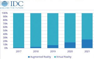 IDC-VR-AR-Headsets-to-2021