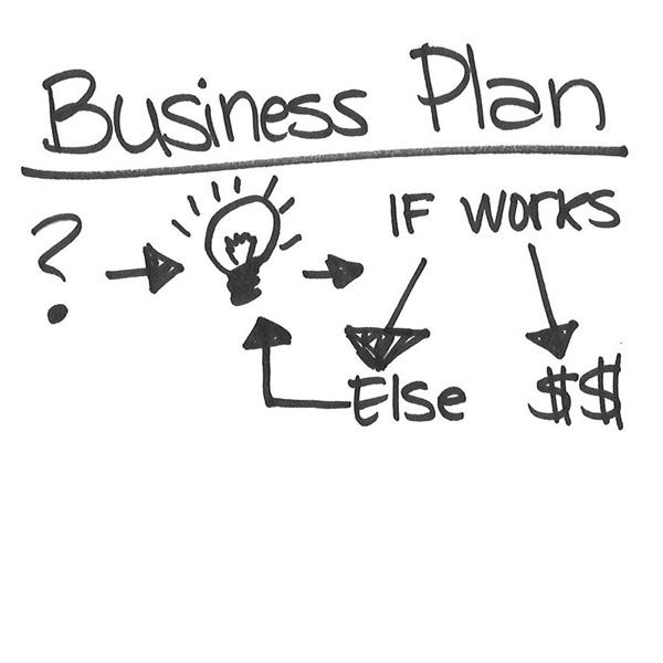 Come si scrive Business Plan