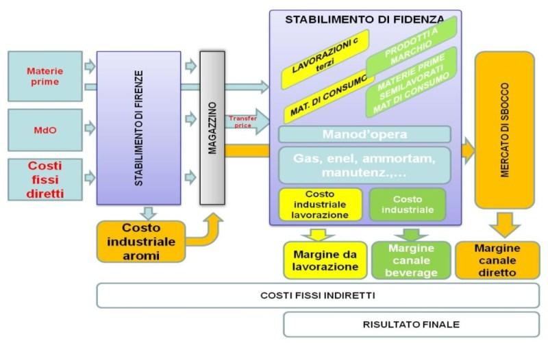 schema produzione GioCan Giotti