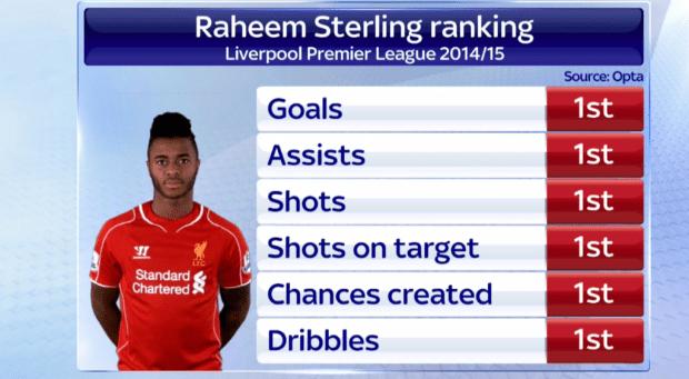 (Sky Sports News)