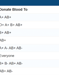 Printable blood group type charts also chart facts and information on types rh disabled world