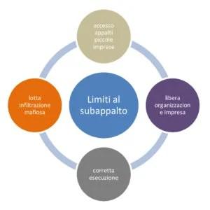 I limiti al subappalto devono essere disapplicati in quanto incompatibili con l'ordinamento euro-unitario ( procedura sopra-soglia ).