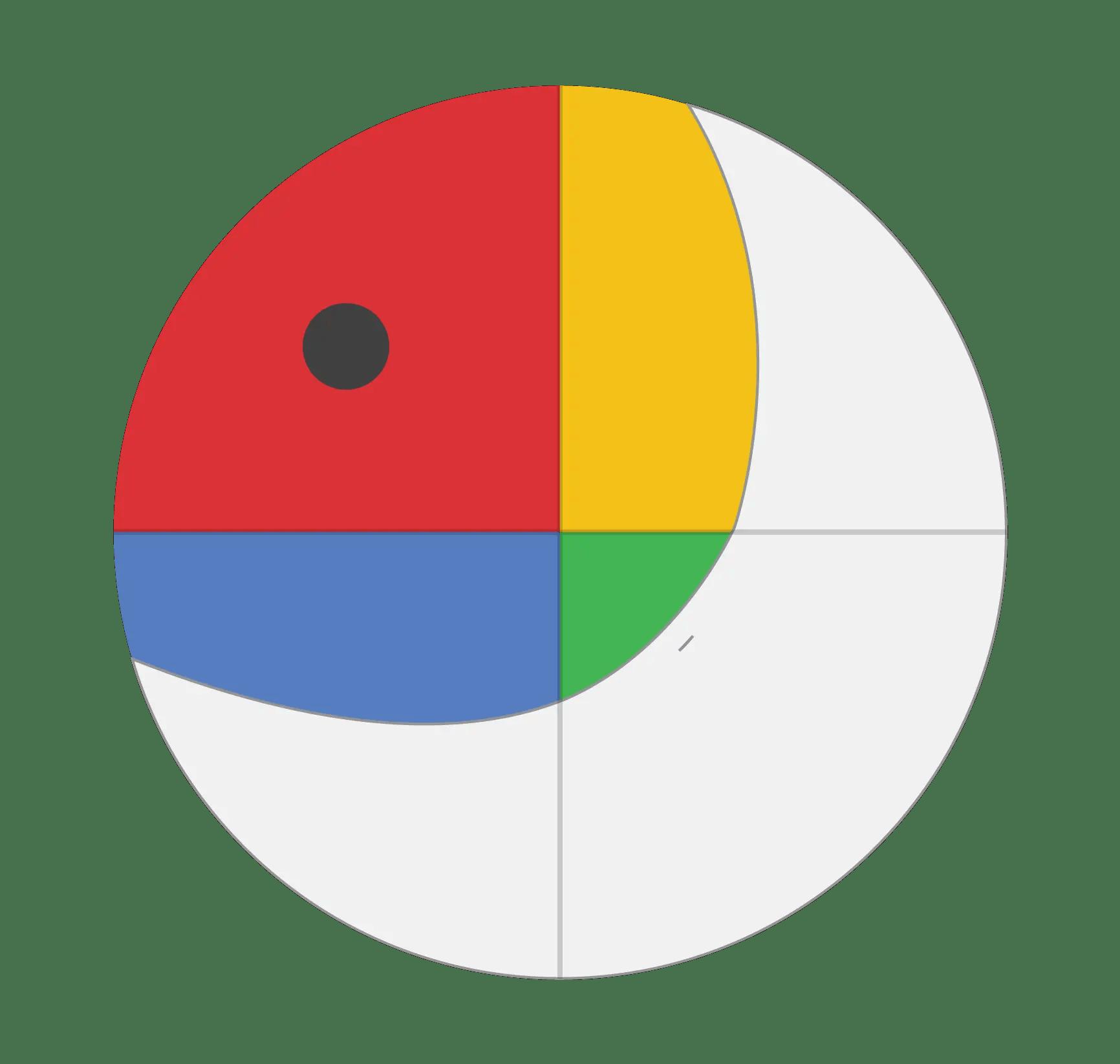 2ddb091f DISC Profil - Udvikl din Kommunikation og Selvindsigt