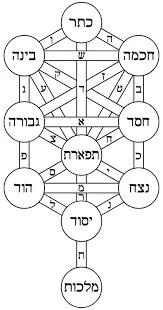 10 Sephirot – Zohar – Kaballah