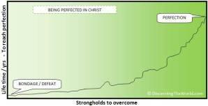 Strongholds To Overcome - © DiscerningTheWorld.com (Fair copyright use - please link to www.discerningtheworld.com)
