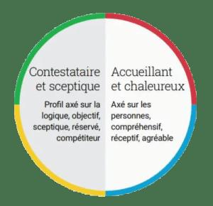 CONTESTATAIRE-TOLÉRANT(E)
