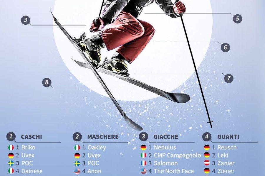 Gli sport invernali tra e-commerce e nazionalismi: una nuova ricerca con i dati europei