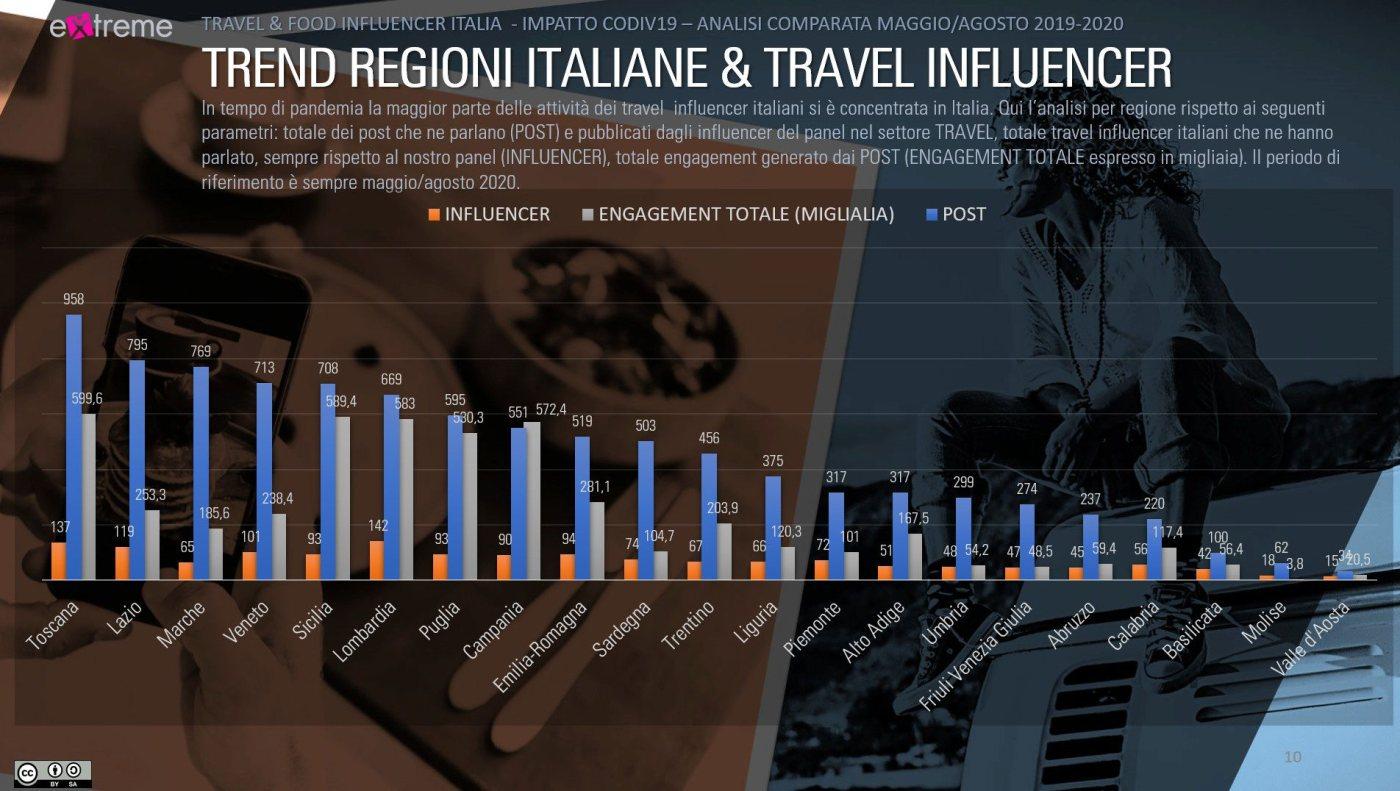 evento friuli extreme trend regioni ita travel influencer 1400x791 Estate 2020 su Instagram: i food influencer spopolano con milioni di interazioni