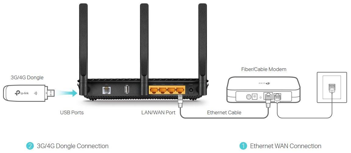 TP-Link Archer VR600B Bezdrátový VDSL/ADSL modem a router