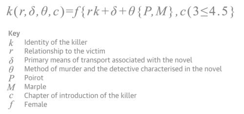 Una curiosità matematica su Agatha Christie: esiste un algoritmo per scoprire il colpevole nei libri della regina del giallo