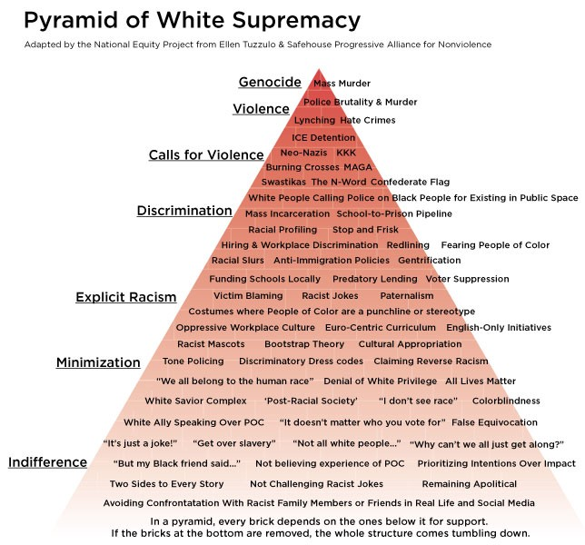 La piramide della supremazia bianca. Un diagramma che mostra il razzismo socialmente inaccettabile (violenza, genocidio) e quello socialmente accettato (negare il privilegio bianco).