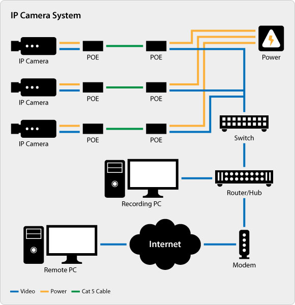 cctv dvr wiring diagram mitsubishi l200 home security camera all data comparing analog vs ip surveillance technology for system