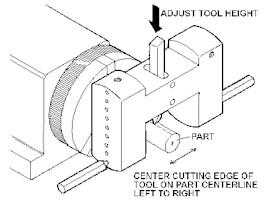 FIGURE 1- Setting the tool depth to cut a full radius on a