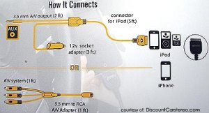 Ipod Cable For Rca Connector Wiring Diagram | Wiring Diagram