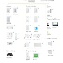 Lutron Hybrid Keypad Wiring Diagram Smart Car Radio Ra 2 Discount Save Up To 40 Shop Todaydiscount Dimmers Tools Downloads