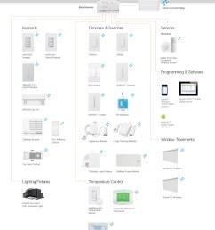 radio ra 2 discount save up to 40 shop todaydiscount dimmers lutron radiora 2 wiring diagram [ 986 x 1275 Pixel ]