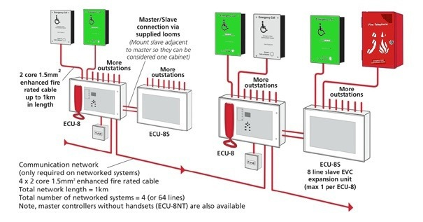 conventional fire alarm panel wiring diagram sequence for railway reservation system c tec sigtel disabled refuge discount supplies typical