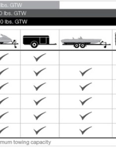 Trailer hitch capacity chart also classes and towing what you need to know rh discountramps