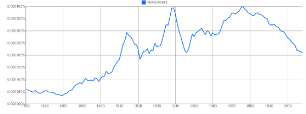 Due Process Ngram