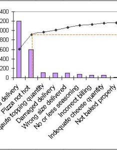 Perato chart also pareto discover sigma online six resources rh discover sigma