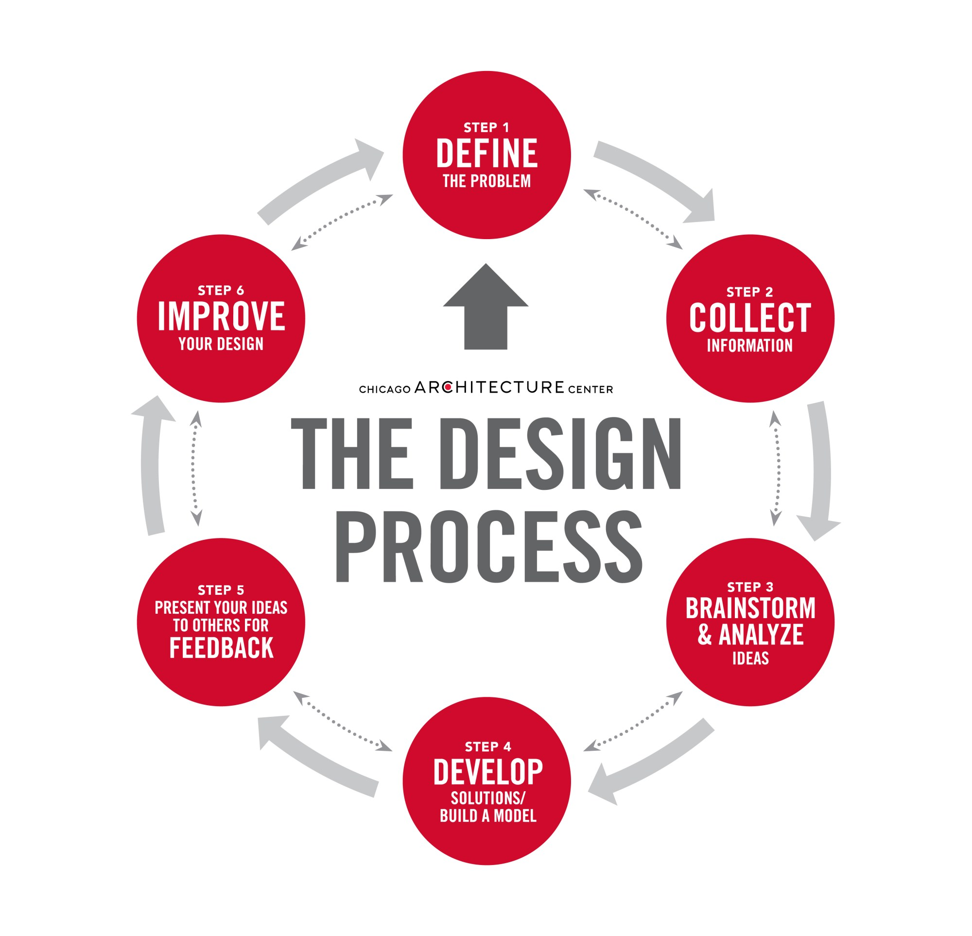 hight resolution of diagram of the design process showing six steps