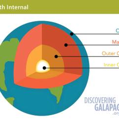 Structure Of The Earth Diagram To Label Ph Scale Plate Tectonics Discovering Galapagos