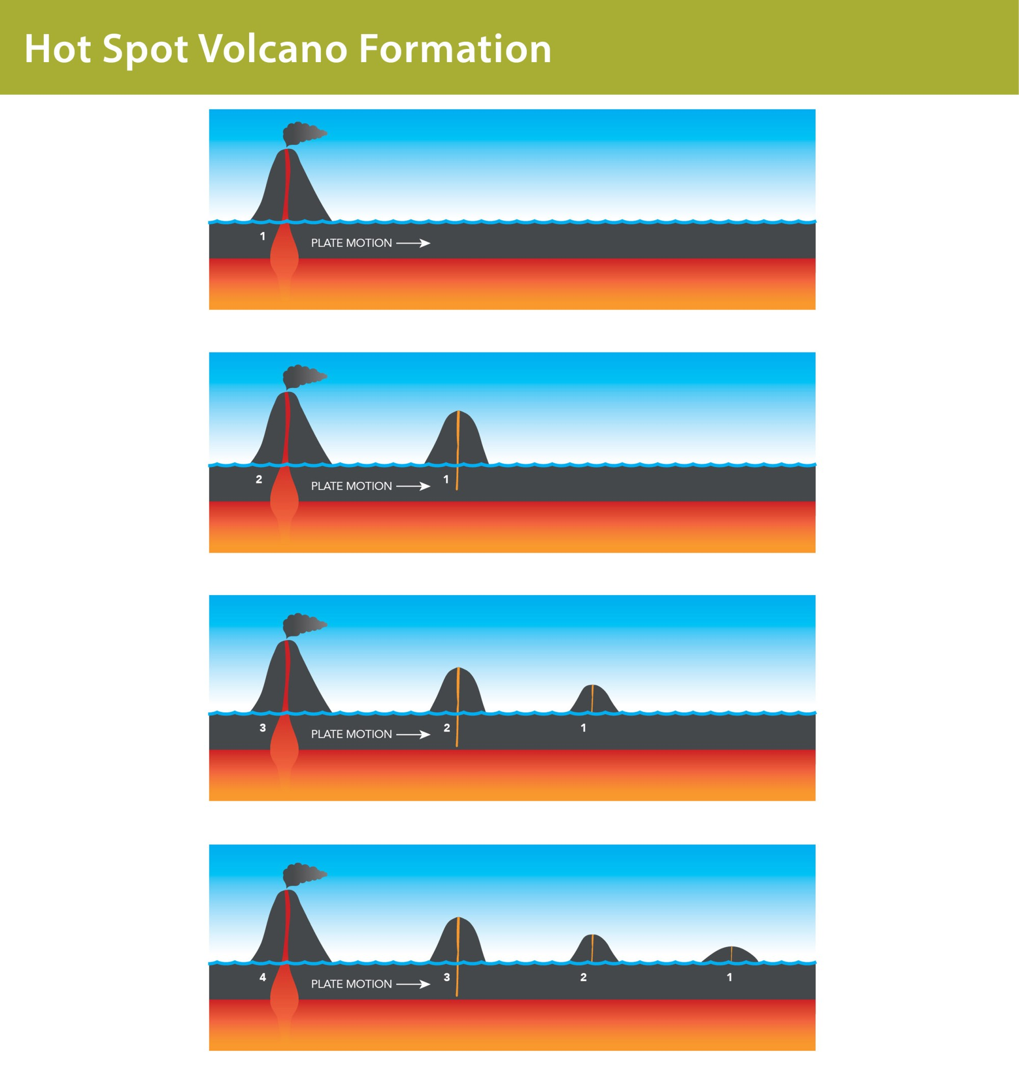 hight resolution of galapagos graphics a diagram to show hot spot volcano formation lisa brown